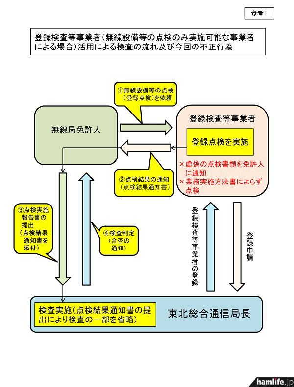 定期点検における証明(点検結果通知書)を、免許人に対し偽って通知した不正行為の概要(同Webサイトから)
