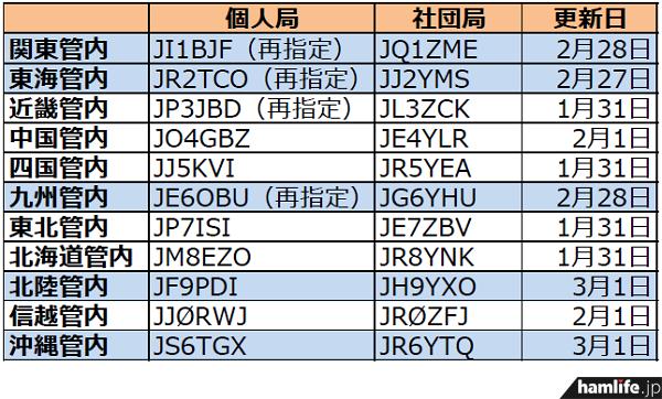 ja-callsign-fuyojyoukyou20140301