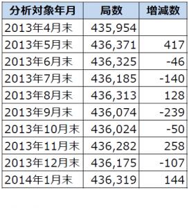 2013年4月末から2014年1月末までのアマチュア局数の推移