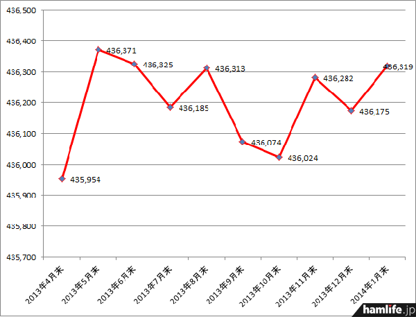 アマチュア局数は1月期で前月期より144局増加した