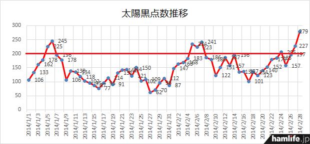1月1日からの推移を見ると、今年になって一番高い数値を記録したことがわかる