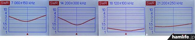 7/14/18/21MHz帯のSWR実測グラフ(リグエキスパートジャパンのアンテナ・アナライザー、AA600使用)。建物の影響で7MHz帯はやや上昇したが、最良点の周波数を簡単に動かすこともできるので満足度は高い