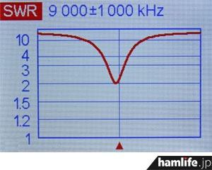 7~30MHzの範囲なら、アマチュアバンド以外でも同調可能。これは8.9MHzのHFエアーバンド受信を意識してコイルを合わせてみた結果