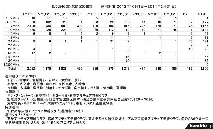 JARL宮城県支部が発表した2013年10月1日から2014年3月31日における「8J7JE4OO」の運用集計結果(修正版)