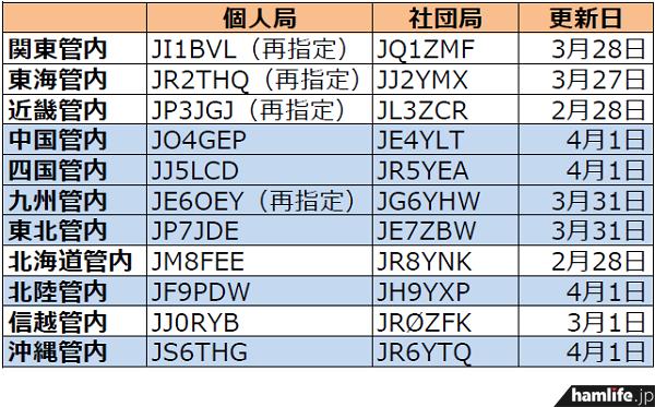 ja-callsign-fuyojyoukyou20140401