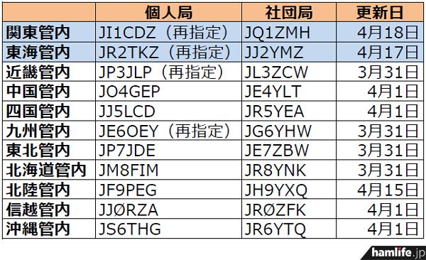 ja-callsign-fuyojyoukyou20140421
