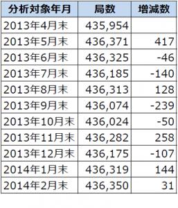 2013年4月末から2014年2月末までのアマチュア局数の推移