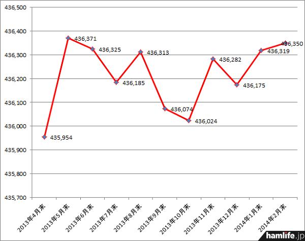 アマチュア局数は1月期の144局増に続き、2月期も31局と僅かに増加した