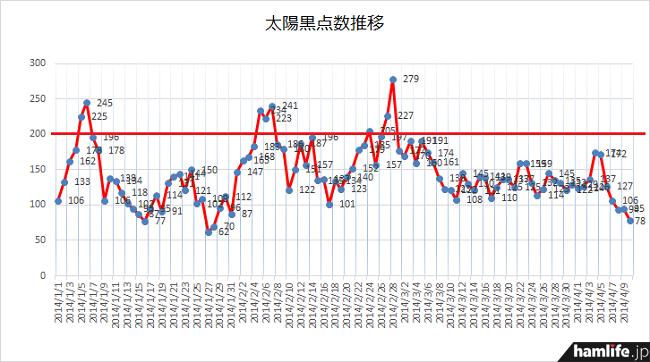 2月28日以降、低調な状態が続いていることがわかるだろう