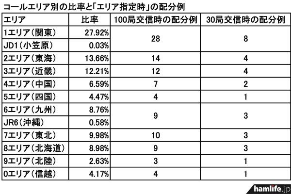 hamlife.jpが試作してみた、コールエリア別のアマチュア無線局数の構成比と、構成比を考慮した「エリア指定時の公平配分例」。なかなか難しそうだ