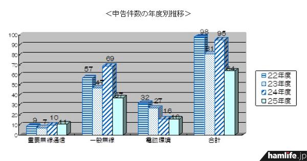 平成25年度における申告件数の年度別推移。平成24年度と比較すると、重要無線通信に対する混信妨害は1件増加、一般無線局に対する混信妨害は32件減少、テレビ・ラジオなどに対する電磁環境障害は同件数となっている(同報道資料から)
