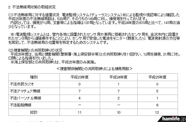 捜査関係機関との共同取り締まりによる摘発局数。平成24年度に対して増加した(同報道資料から)