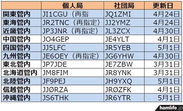 ja-callsign-fuyojyoukyou20140501