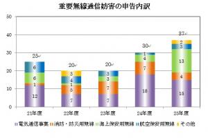 平成25年度における重要無線通信妨害の申告内訳(同報道資料から)