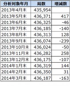 2013年4月末から2014年3月末までのアマチュア局数の推移