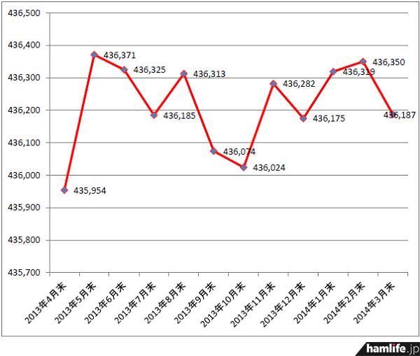 アマチュア局数は2月期の144局増、2月期の31局増と2か月連続で増加傾向が見られたが、3月期で減少に転じた