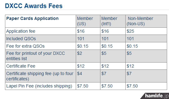 ARRL Webの「DXCC AWARD FEES」より。ARRL会員の初申請料が16ドルとなっている