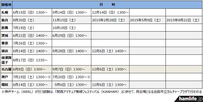 fcc-licence20140613
