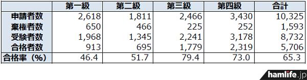 ham-shikaku-shiken-data-2