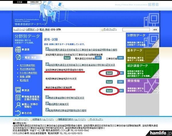 総務省「情報通信統計データベース>電波・無線>資格・試験」のページから、赤印で囲んだ箇所をクリックすると、Excelデータがダウンロードできる