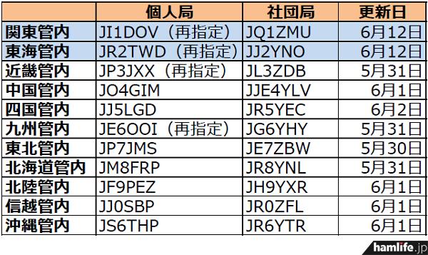 ja-callsign-fuyojyoukyou20140614