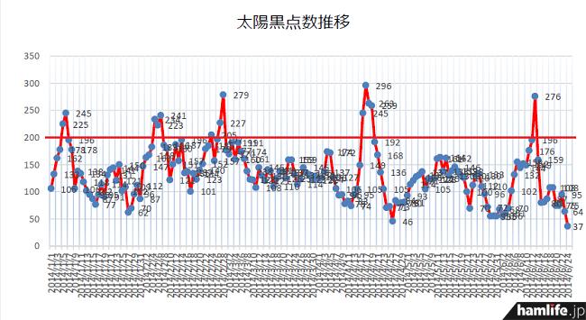 ついに今年最低となる「37」を記録した太陽黒点数(SSN)