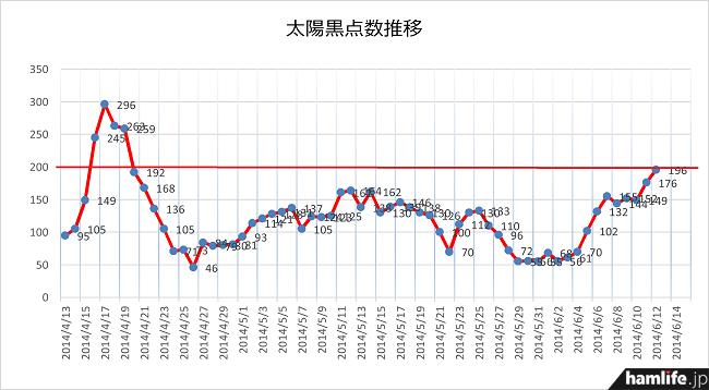 小刻みにアップダウンを繰り返していたが、この数日で上昇傾向が見られる