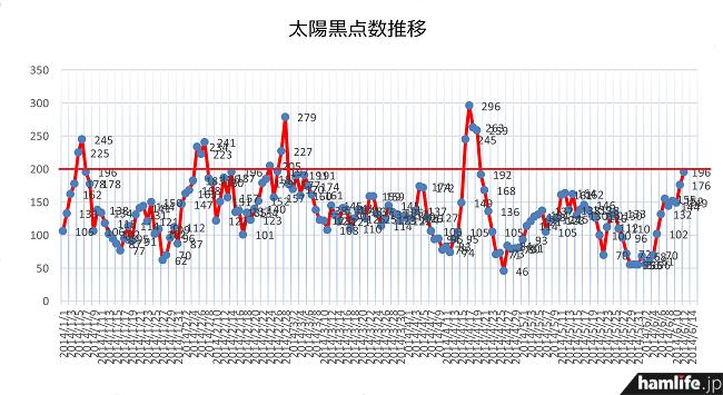 今年に入ってからの太陽黒点数(SSN=サンスポットナンバー)の状況