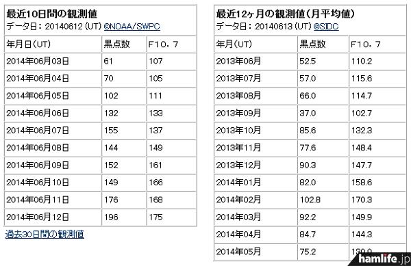 太陽黒点数=サンスポットナンバーが6月12日に「196」まで上昇!(同Webサイトから)