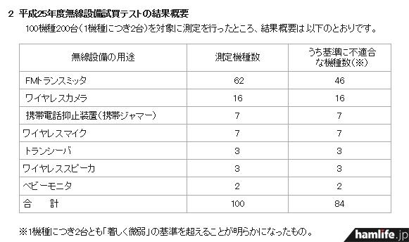 FMトランスミッタ、ワイヤレスカメラなど、様々な用途のワイヤレス機器を購入しテストを行った結果、不適合機器が84%に上った(同Webサイトから)