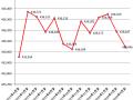 2013年4月末から2014年4月末までのアマチュア局数の推移