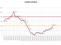 7月1日からのSSNの状況を見ると、月前半で200を突破した数値が、月半ばで0(ゼロ)までダウン。今回、100台まで回復した