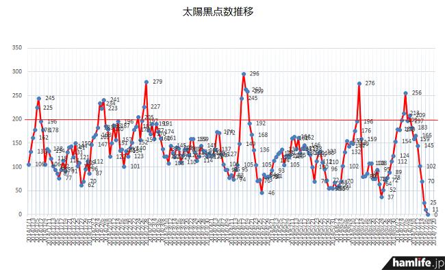 太陽黒点数(SSN)は、ついに最低となる「0」を7月17日(水)に記録した
