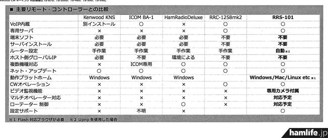 主要リモートコントローラーとRRS-101の比較表(配布されたパンフレットより)