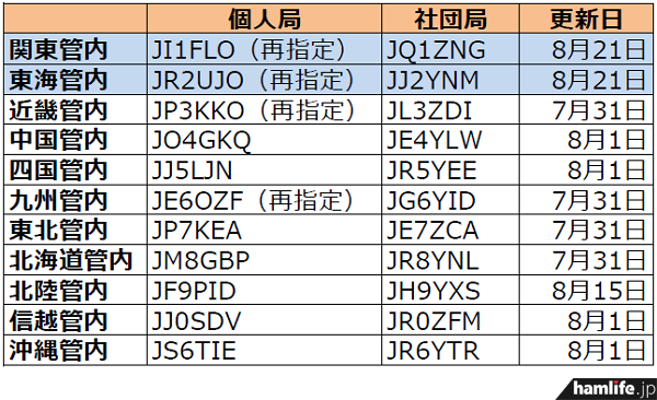 ja-callsign-fuyojyoukyou20140825