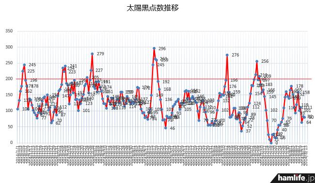 今年に入ってからのSSN状況。ここ1か月ほど、太陽活動に元気が見られない