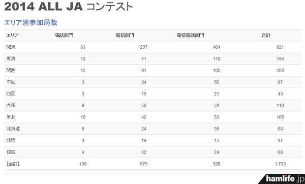 「第56回 ALL JA コンテスト」の「エリア別参加局数」を見ると、「電信電話部門」に続き、「電信部門」の参加局数が多いが、意外に「電話部門」の参加が極端に少ない(同Webサイトから)