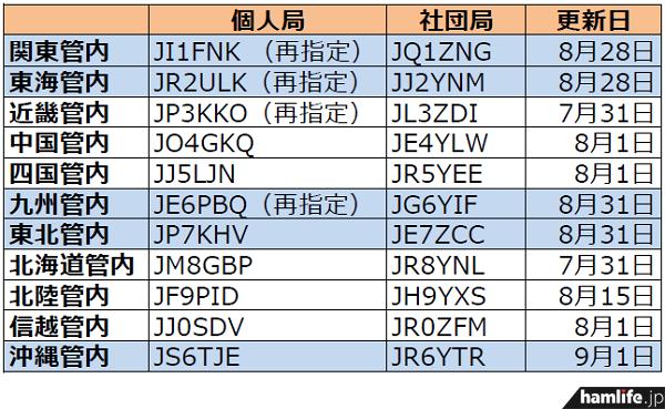 ja-callsign-fuyojyoukyou20140901
