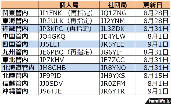 ja-callsign-fuyojyoukyou20140902