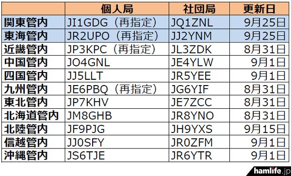 ja-callsign-fuyojyoukyou20140926