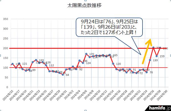 9月24日は「76」だったが、9月25日は「139」、9月26日は「203」と、たった2日間で127ポイントも上昇!