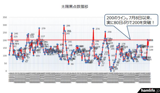 2014年通期では、7月20日以来、実に80日(約3か月弱)ぶりに200を越えた
