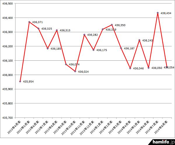 2013年4月末から2014年8月末までのアマチュア局数の推移
