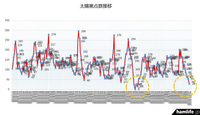 7月17日の「0(ゼロ)」に続き、2014年通期で見みると今年2回目の最低レベルを記録