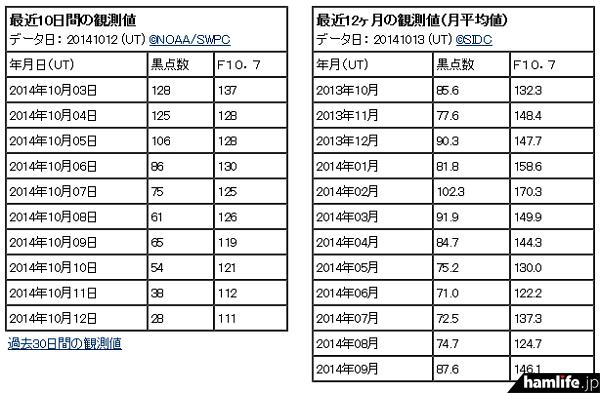 10月12日(日)、今年最低レベルの「28」まで太陽黒点数(SSN)がダウン!(同Webサイトから)