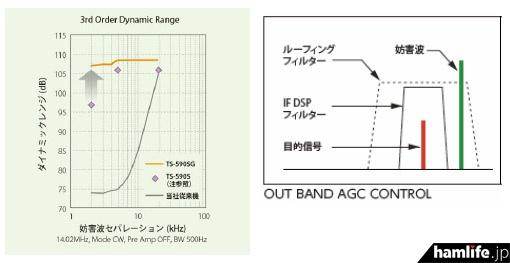 近接ダイナミックレンジ特性とOUT BAND AGC CONTROL(同社発表資料より)