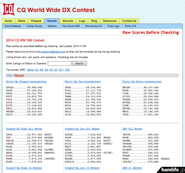 「2014 CQ World Wide DX Contest(SSB部門)」Webサイトには早くも暫定結果が公表されている。