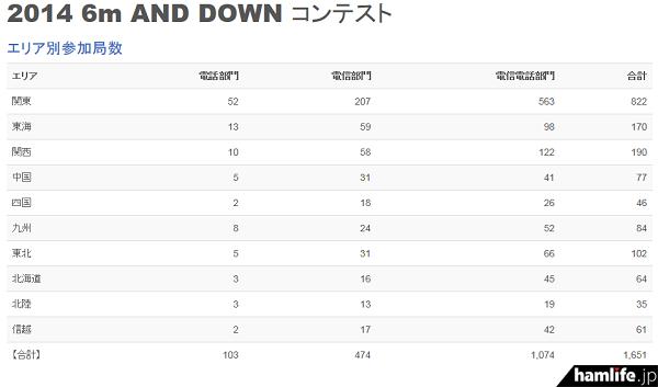 「第44回6m AND DOWNコンテスト」の「エリア別参加局数」を見ると、1エリアから「電信電話部門」へのエントリーが多い(同Webサイトから)