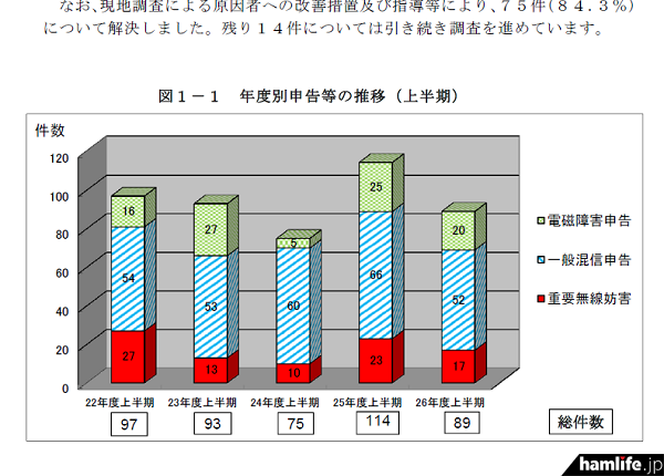 平成25年度上期に比べ、平成26年度上期の申告件数は減少した(同報告書から)