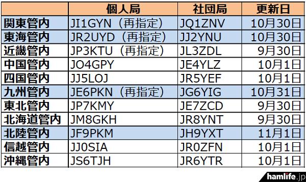 ja-callsign-fuyojyoukyou20141103